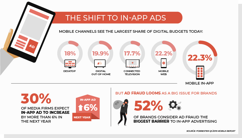 shift to in app ads
