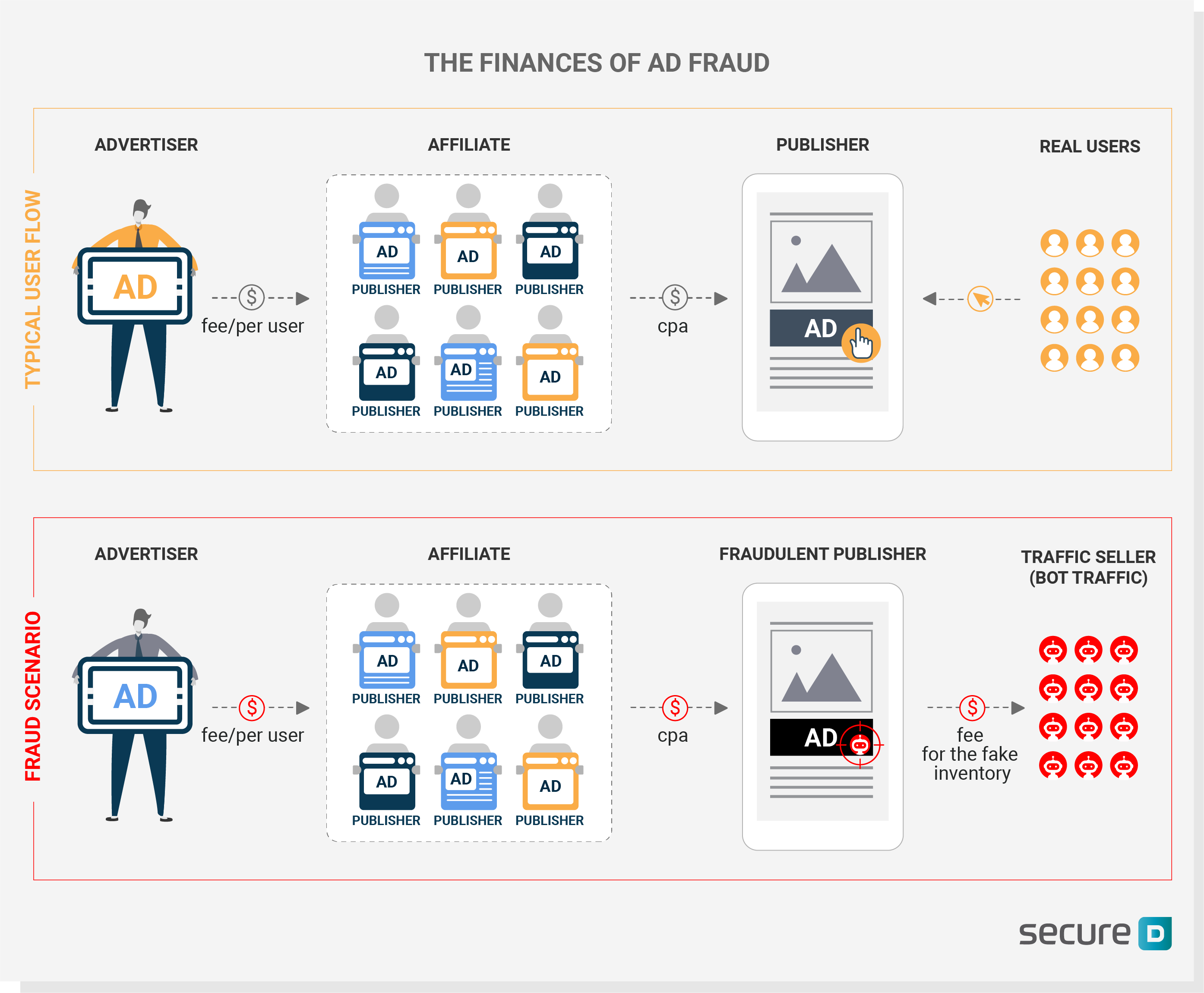 the finances of ad fraud
